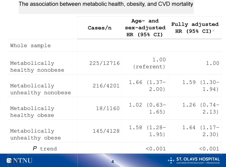 00 Metabolically unhealthy nonobese 216/4201 1.66 (1.37 2.00) 1.59 (1.30 1.