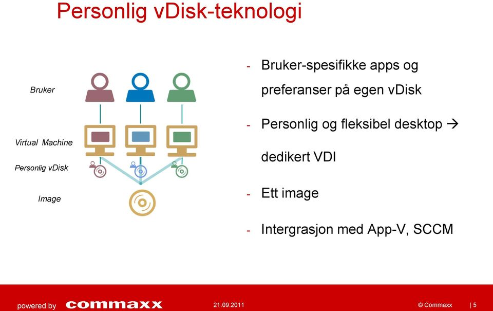 desktop Virtual Machine Personlig vdisk Image dedikert VDI