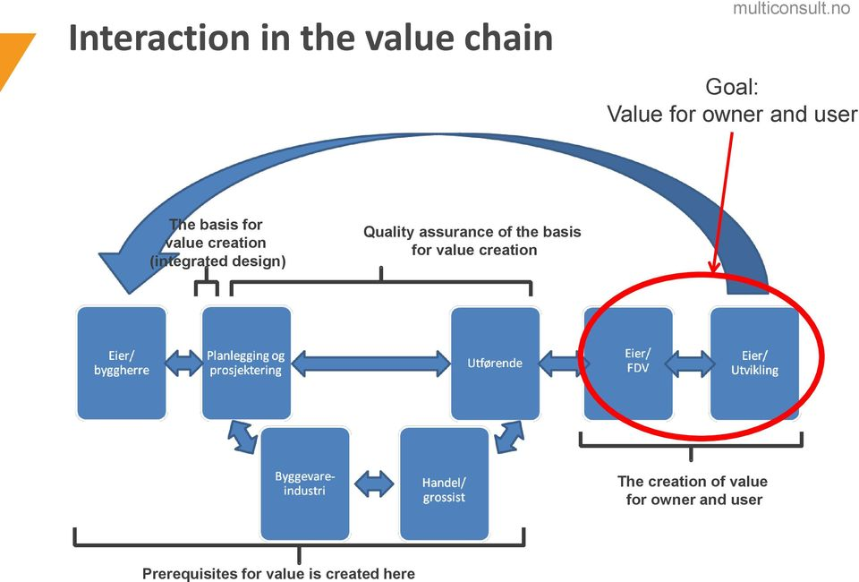 Quality assurance of the basis for value creation The