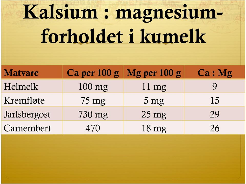 Helmelk 100 mg 11 mg 9 Kremfløte 75 mg 5 mg