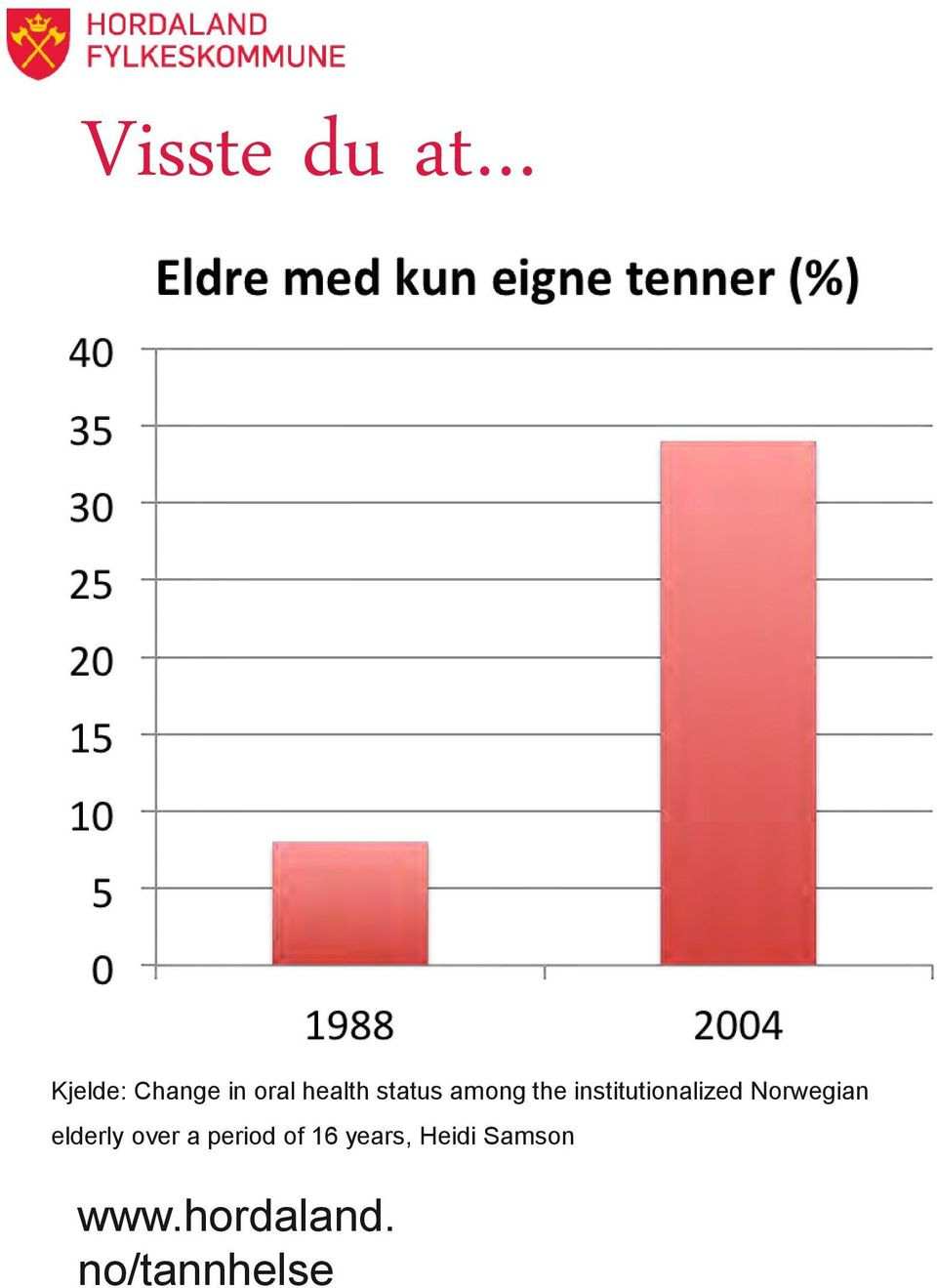 institutionalized Norwegian elderly over