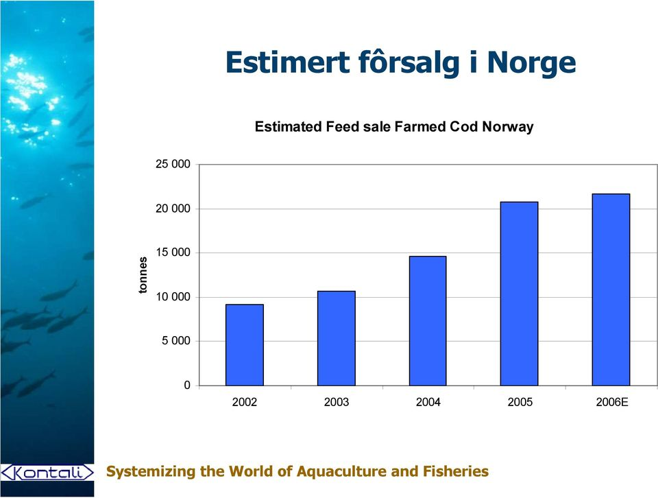Norway 25 000 20 000 tonnes 15