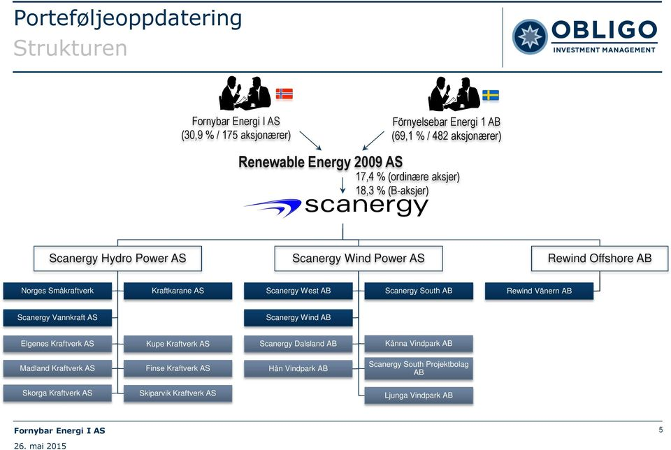 West AB Scanergy South AB Rewind Vänern AB Scanergy Vannkraft AS Scanergy Wind AB Elgenes Kraftverk AS Kupe Kraftverk AS Scanergy Dalsland AB Kånna