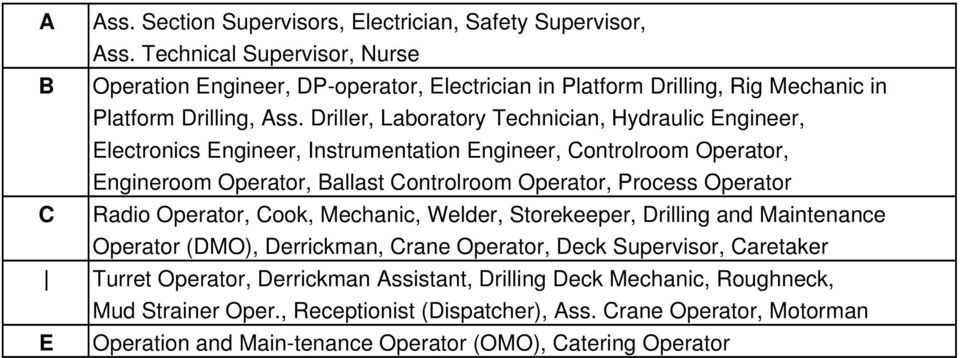 Driller, Laboratory Technician, Hydraulic Engineer, Electronics Engineer, Instrumentation Engineer, Controlroom Operator, Engineroom Operator, Ballast Controlroom Operator, Process