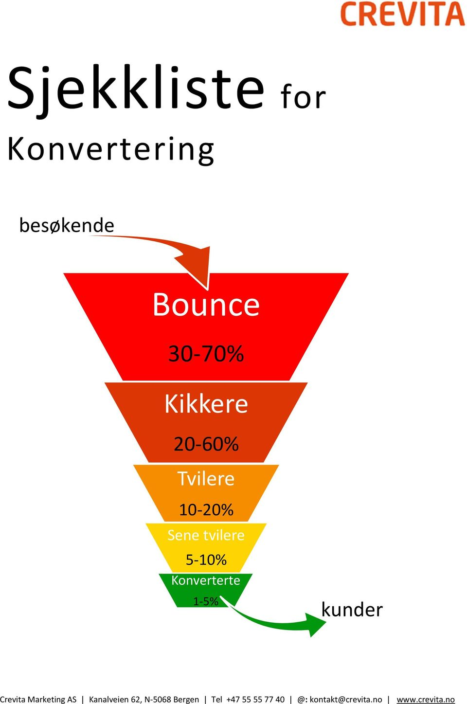 Konverterte 1-5% kunder Crevita Marketing AS Kanalveien