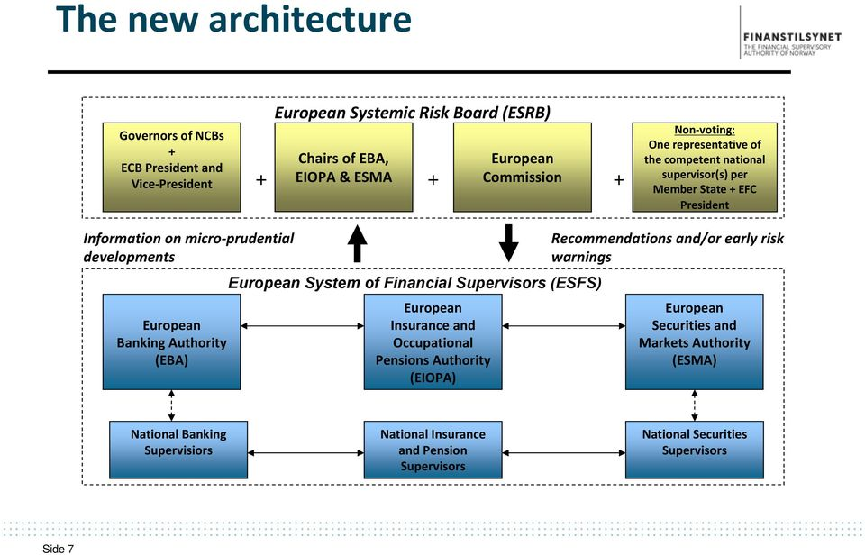 Banking Authority (EBA) European System of Financial Supervisors (ESFS) European Insurance and Occupational Pensions Authority (EIOPA) Recommendations and/or early