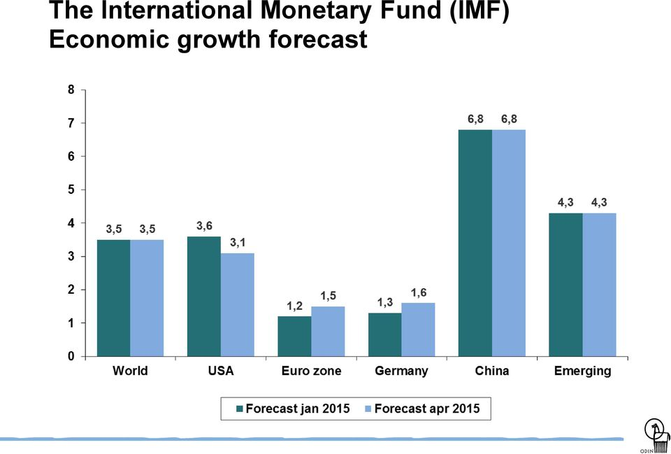 Monetary Fund