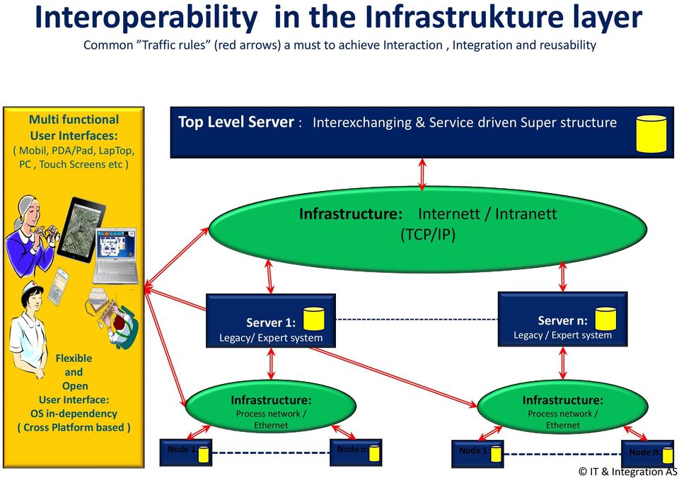 Infrastructure: Internett / Intranett (TCP/IP) Flexible and Open User Interface: OS in-dependency ( Cross Platform based ) 7.