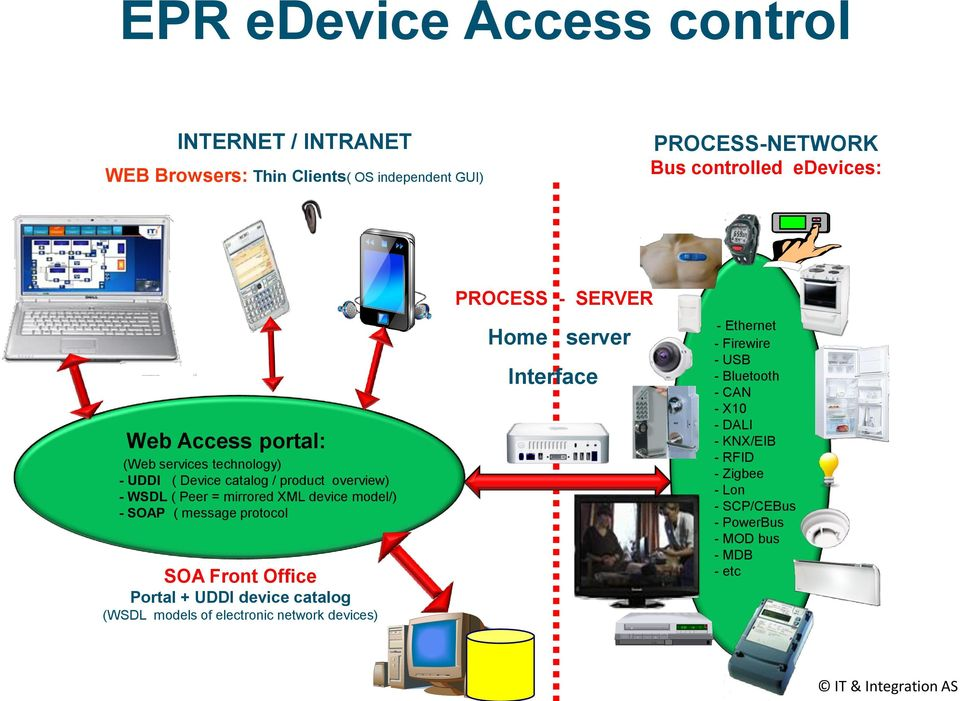 ( message protocol SOA Front Office Portal + UDDI device catalog (WSDL models of electronic network devices) PROCESS - SERVER Home server