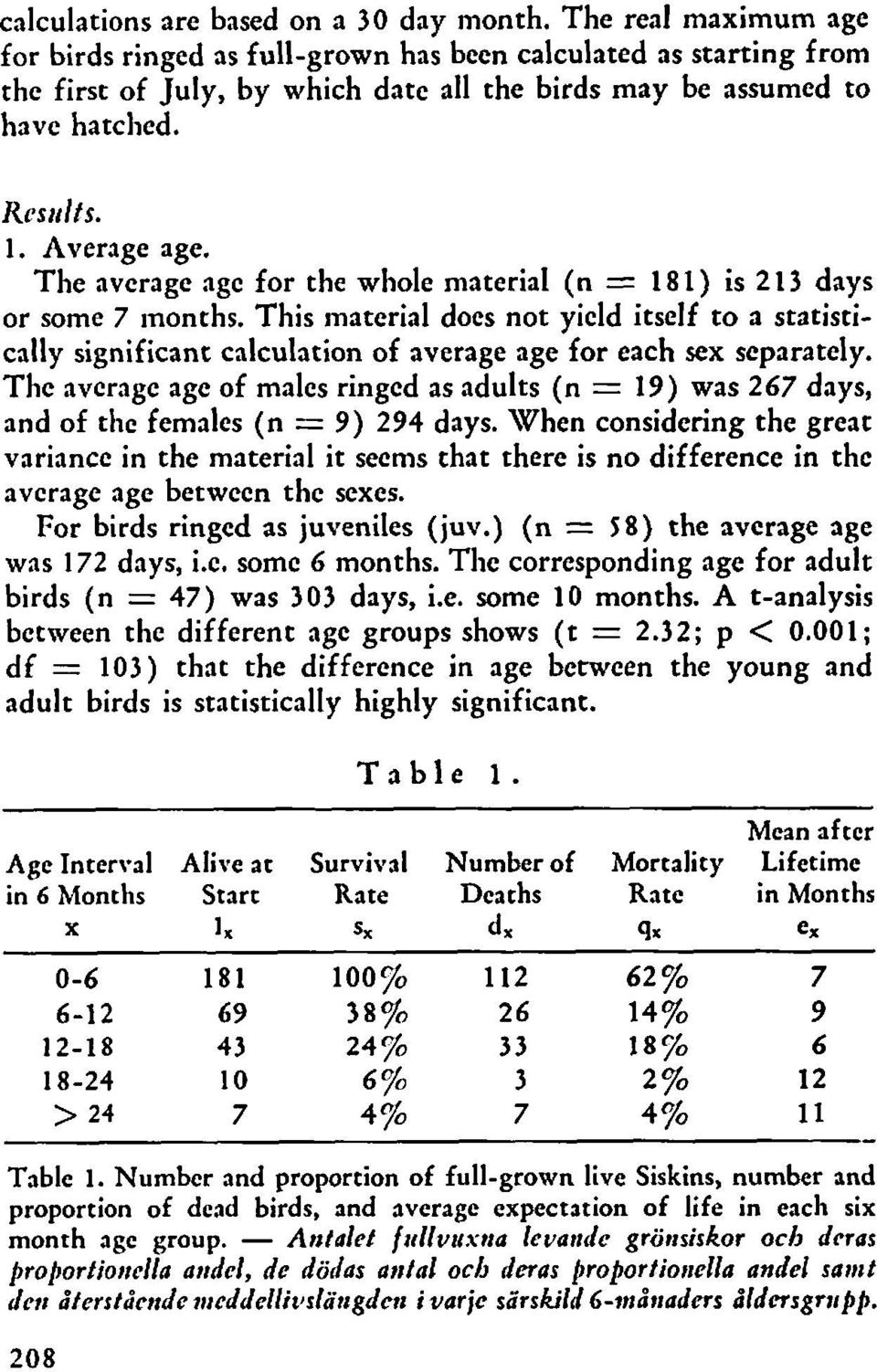 The avcragc age for the whole material (n = 181) is 213 days or some 7 rnonths. This material docs not yicld itself to a statisticdly significant calculation of average age for each sex scparately.