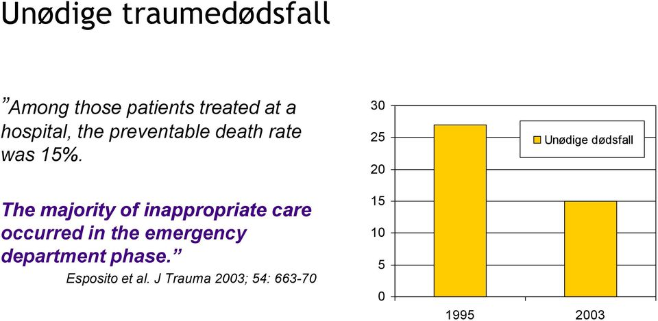 The majority of inappropriate care occurred in the emergency