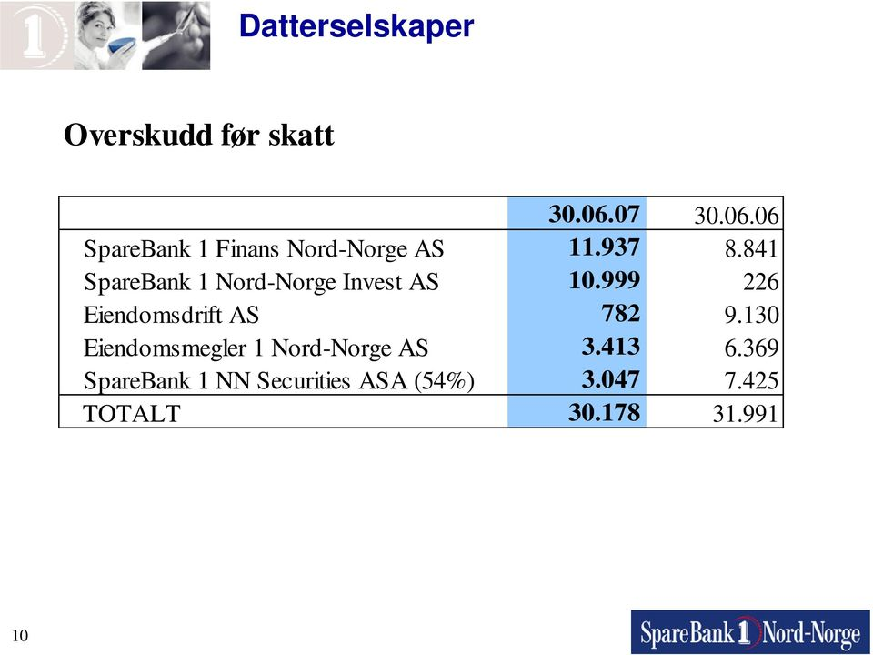 841 SpareBank 1 Nord-Norge Invest AS 10.999 226 Eiendomsdrift AS 782 9.