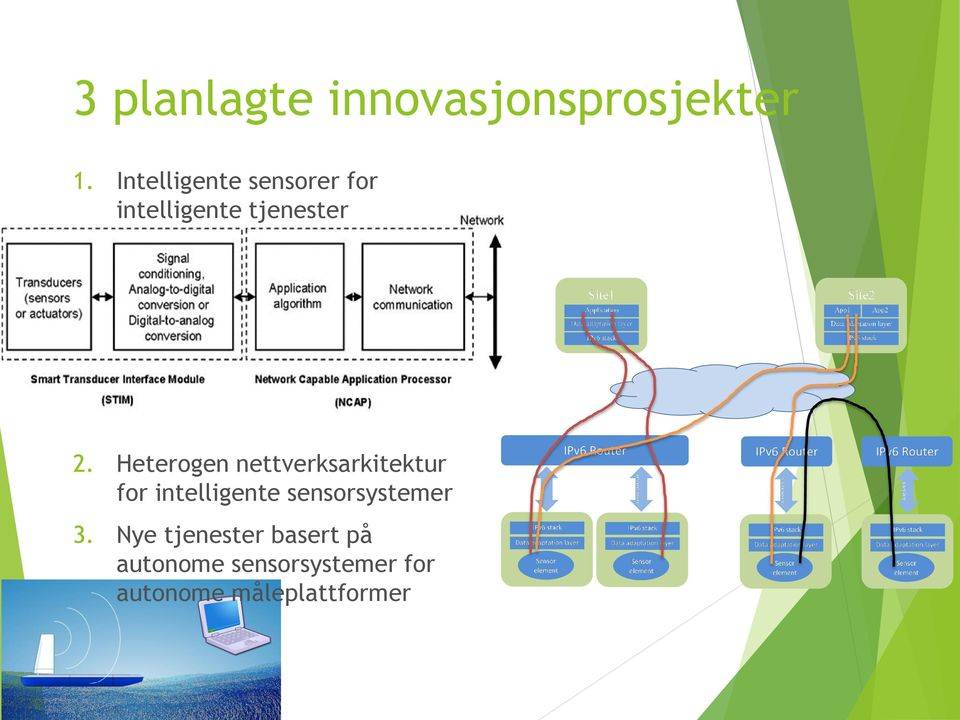 Heterogen nettverksarkitektur for intelligente