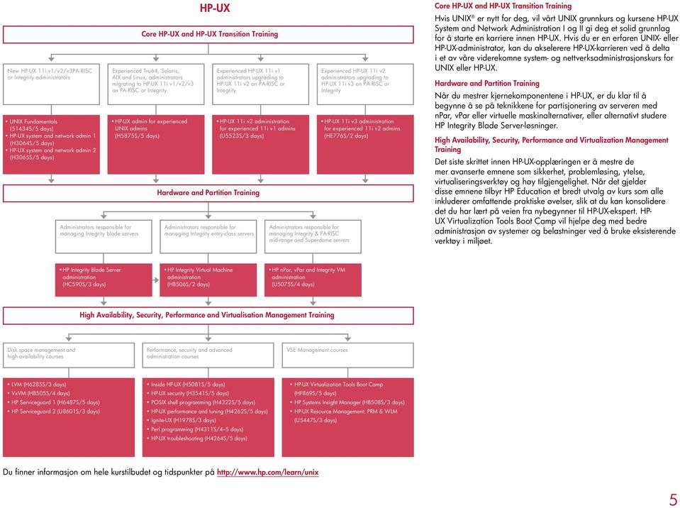 on PA-RISC or Integrity HP-UX admin for experienced UNIX admins (H5875S/5 days) Experienced HP-UX 11i v1 administrators upgrading to HP-UX 11i v on PA-RISC or Integrity HP-UX 11i v administration for