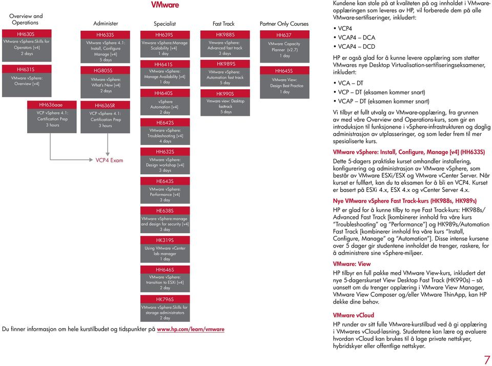 1: Certification Prep 3 hours VCP4 Exam Vmware vsphere:manage Scalability [v4] HH641S Manage Availability [v4] HH640S vsphere Automation [v4] day HE64S Troubleshooting [v4] 4 days HH63S Design