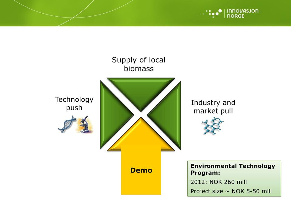 Environmental Technology Program: