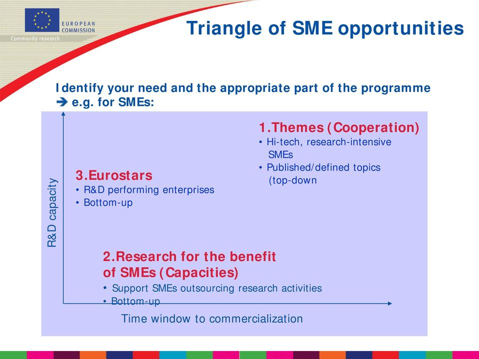 Research for the benefit of SMEs (Capacities) Support SMEs outsourcing research activities
