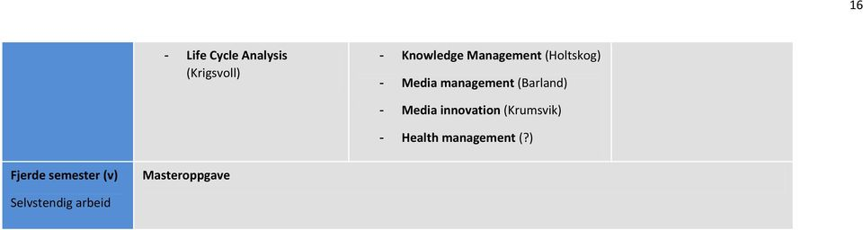 - Media innovation (Krumsvik) - Health management (?