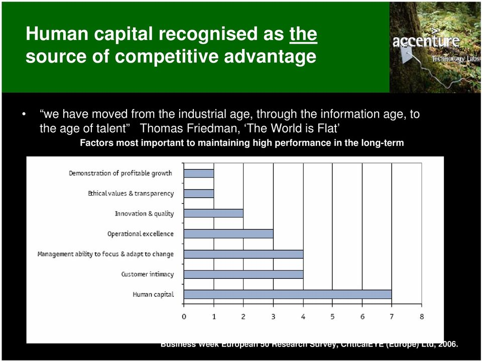 Friedman, The World is Flat Factors most important to maintaining high performance
