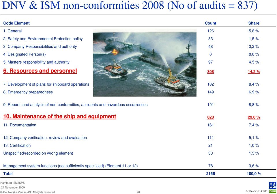Development of plans for shipboard operations 182 8,4 % 8. Emergency preparedness 149 6,9 % 9. Reports and analysis of non-conformities, accidents and hazardous occurrences 191 8,8 % 10.