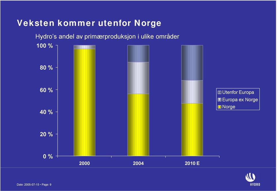 % 40 % Utenfor Europa Europa ex Norge Norge 20