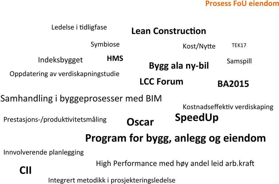 on Bygg ala nybil TEK17 Samspill LCC Forum BA2015 KostnadseffekTv verdiskaping Oscar SpeedUp Program for