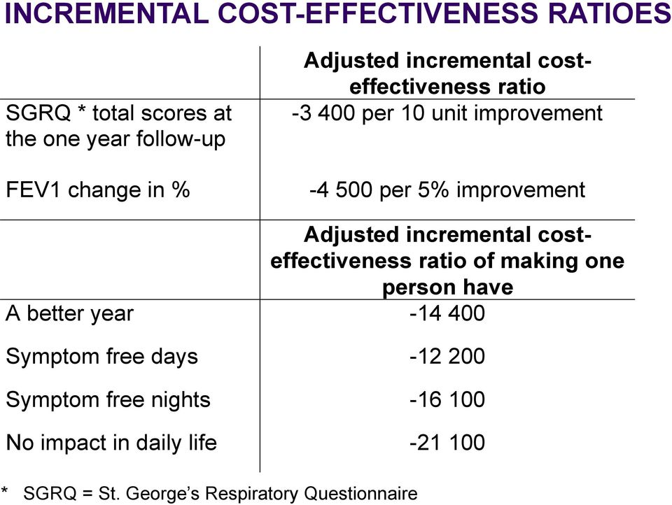 Adjusted incremental costeffectiveness ratio of making one person have A better year -14 400 Symptom free