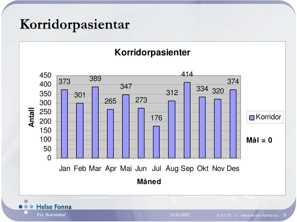 414 334 320 374 Korridor Mål = 0 Jan Feb Mar Apr Mai Jun