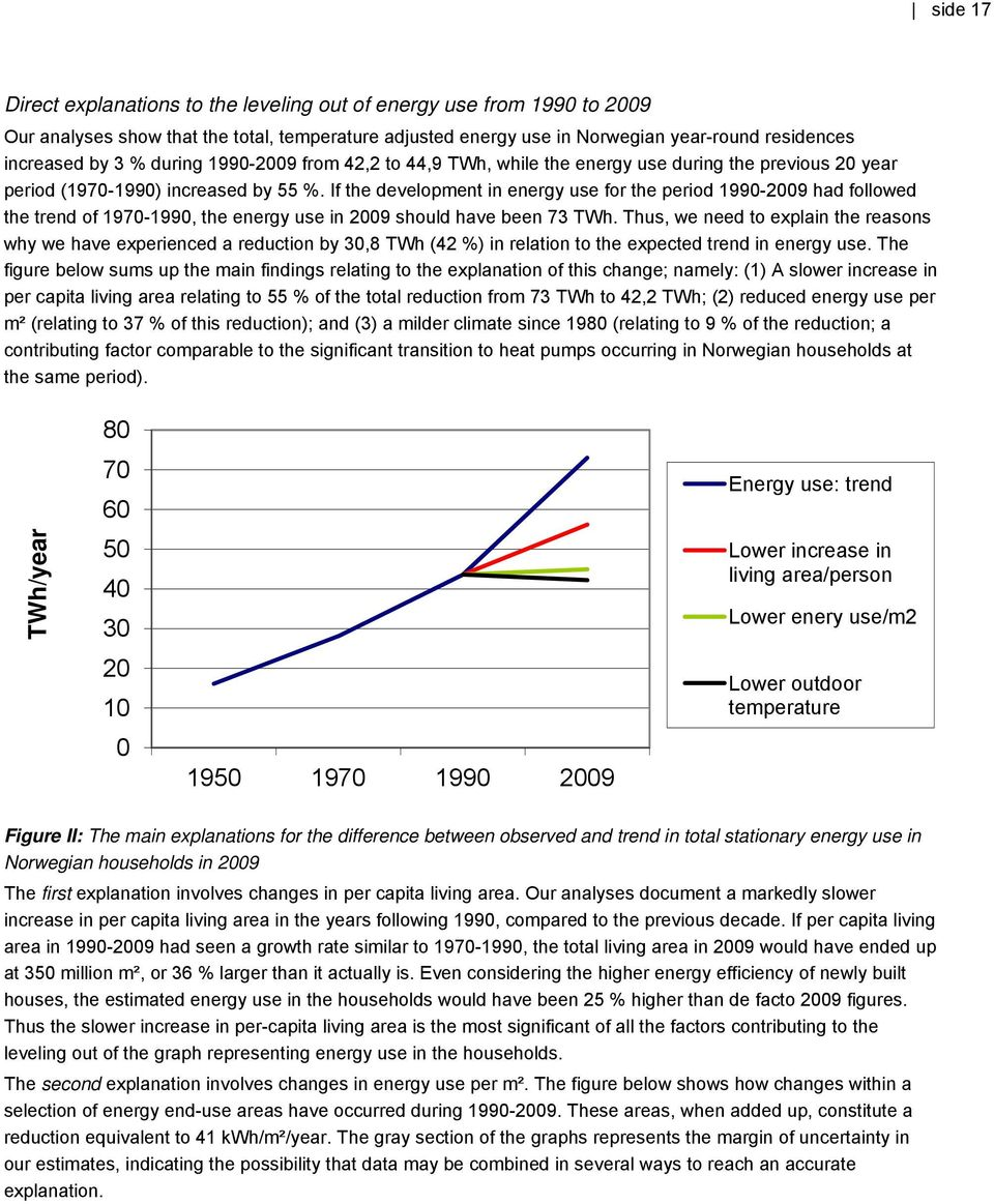 If the development in energy use for the period 1990-2009 had followed the trend of 1970-1990, the energy use in 2009 should have been 73 TWh.