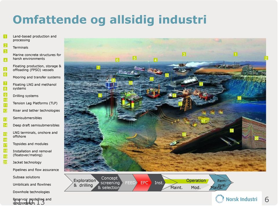 7 Mooring and transfer systems 14 16 6 Floating production, storage & offloading (FPSO) vessels 3 5 17 19 18 20 Topsides and modules Installation and removal (floatover/mating) Jacket technology