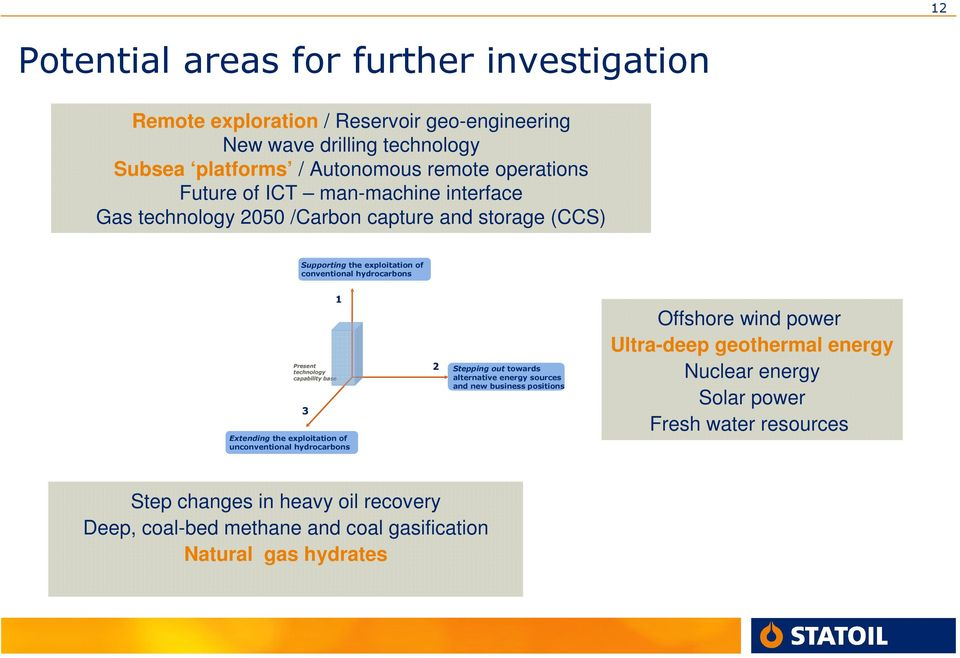 capability base 3 Extending the exploitation of unconventional hydrocarbons 2 Stepping out towards alternative energy sources and new business positions Offshore wind