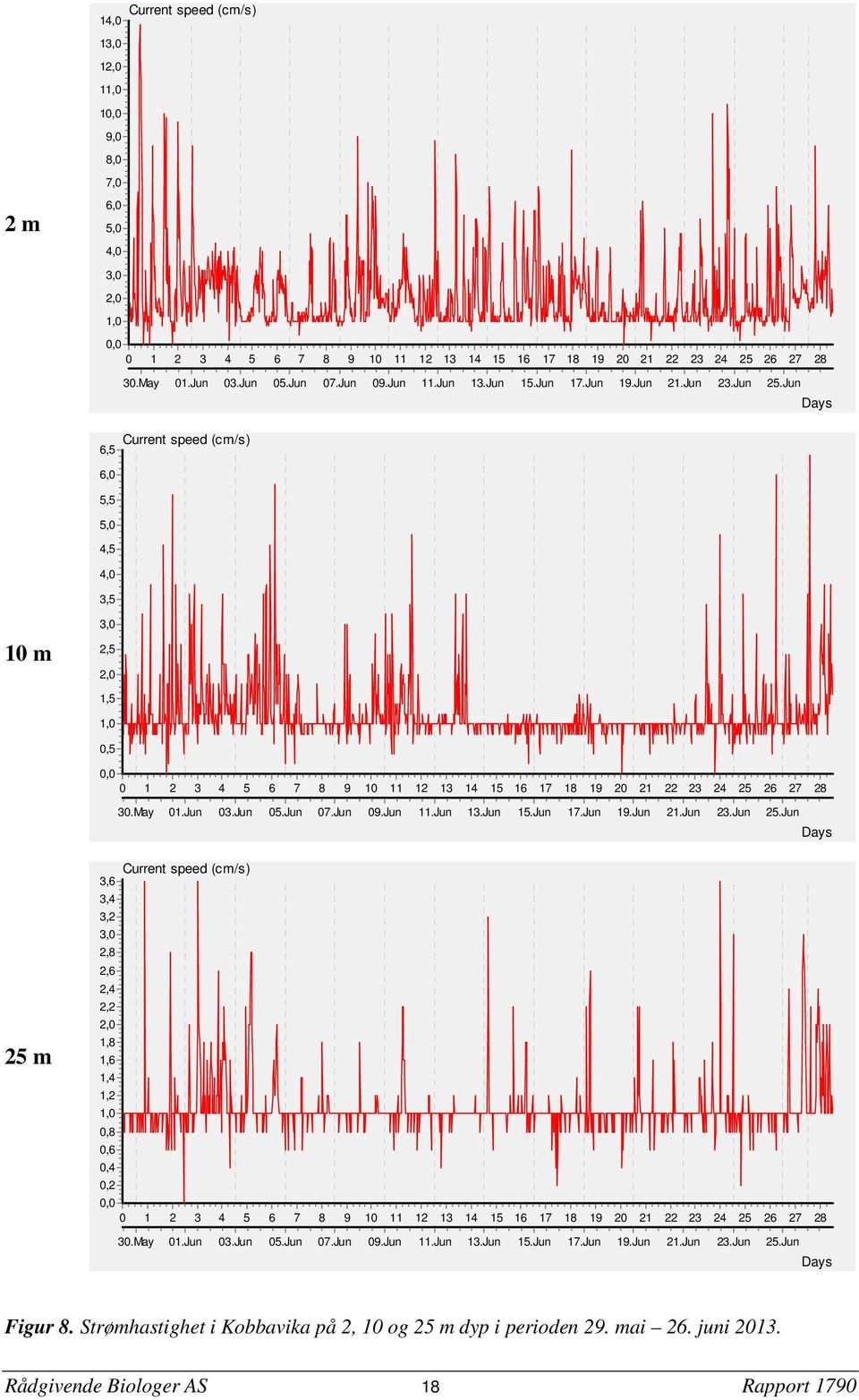Jun Days Current speed (cm/s) 6,5 6,0 5,5 5,0 4,5 4,0 3,5 10 m 3,0 2,5 2,0 1,5 1,0 0,5 0,0 0 1 2 3 4 5 6 7 8 9 10 11 12 13 14 15 16 17 18 19 20 21 22 23 24 25 26 27 28 30.May 01.Jun 03.Jun 05.Jun 07.