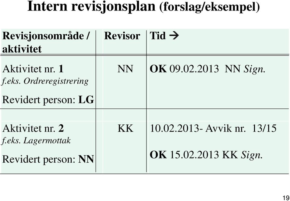 Ordreregistrering Revidert person: LG NN OK 09.02.2013 NN Sign.