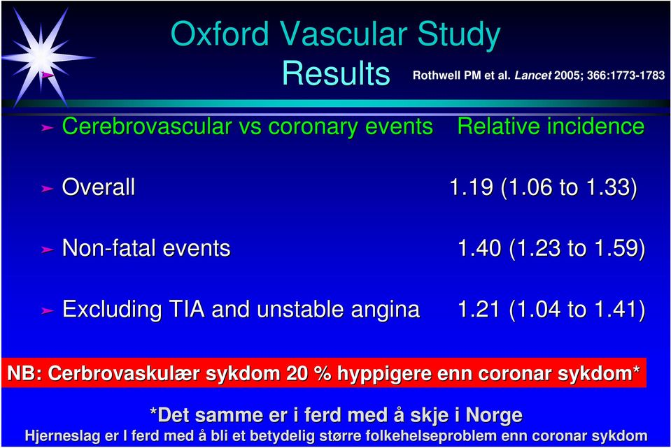33) Non-fatal events 1.40 (1.23 to 1.59) Excluding TIA and unstable angina 1.21 (1.04 to 1.