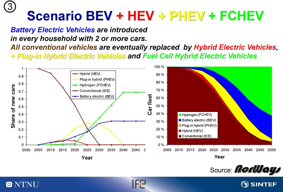 9 Plug-in hybrid (PHEV) 0.8 80 80 % % Hydrogen (FCHEV) 0.7 Conventional (ICE) 70 70 % % 0.6 Battery electric (BEV) 60 60 % % 0.5 50 50 % % 0.