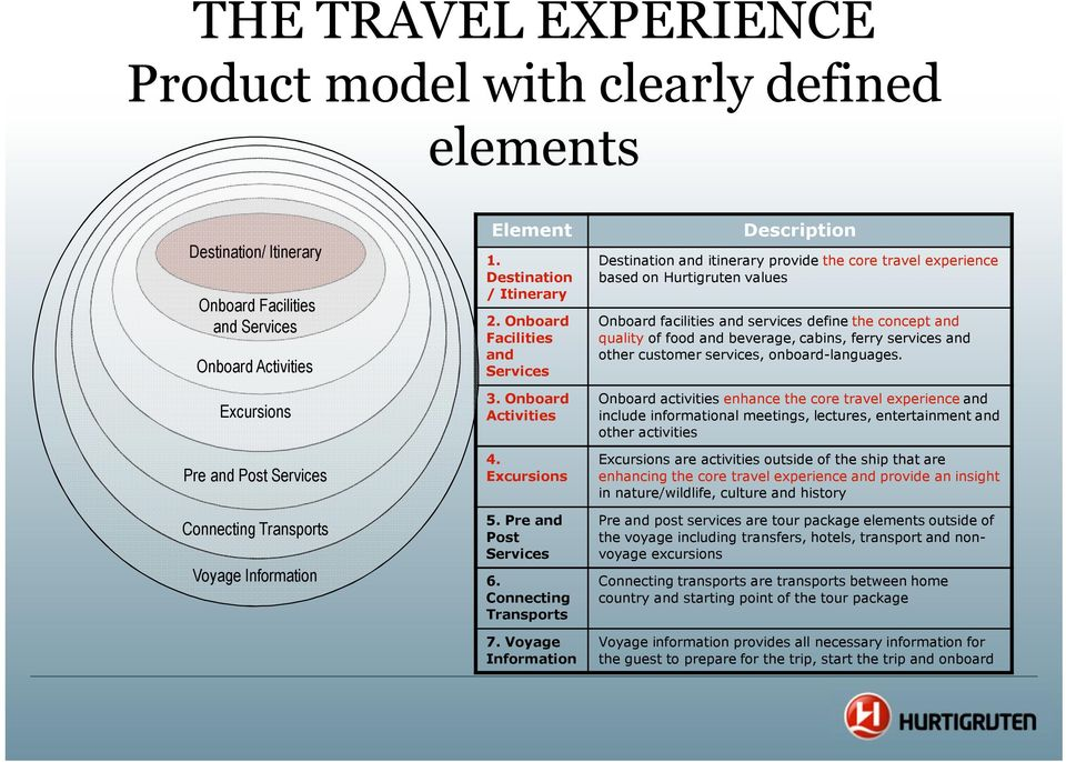 Voyage Information Description Destination and itinerary provide the core travel experience based on Hurtigruten values Onboard facilities and services define the concept and quality of food and