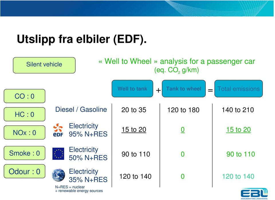 CO 2 g/km) CO : 0 Well to tank + Tank to wheel = Total emissions HC : 0 NOx : 0 Smoke : 0 Diesel / Gasoline