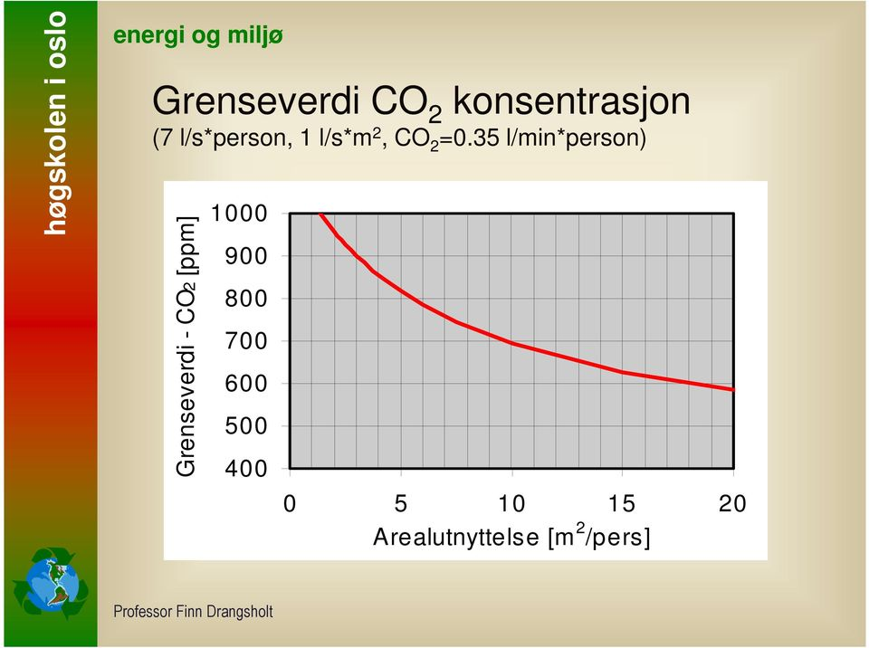 35 l/min*person) Grenseverdi - CO2 [ppm]