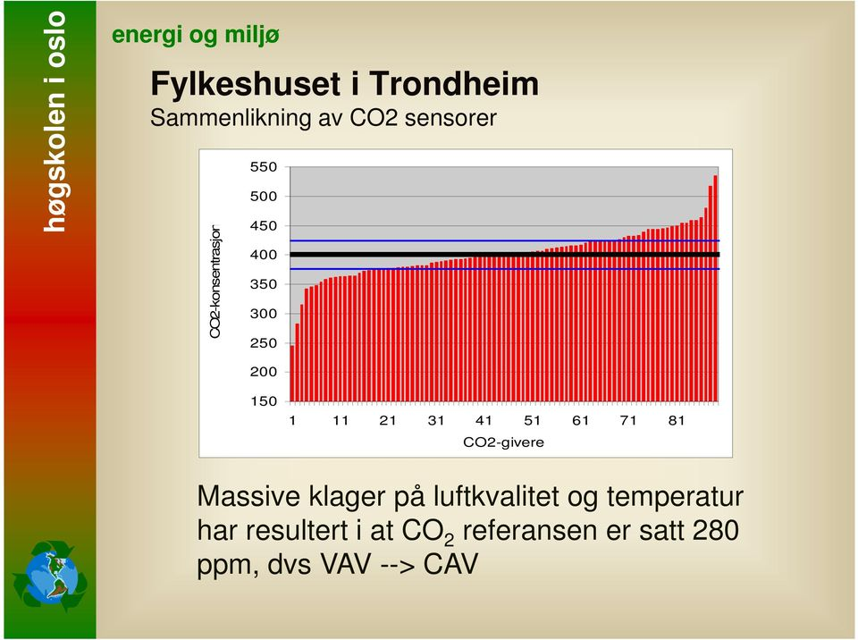 41 51 61 71 81 CO2-givere Massive klager på luftkvalitet og