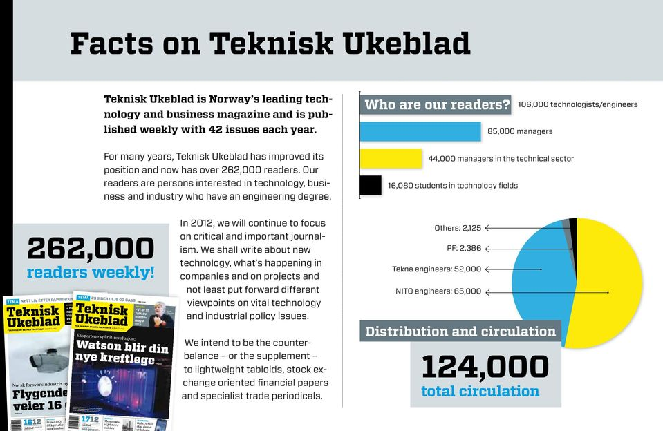 For many years, Teknisk Ukeblad has improved its position and now has over 262,000 readers. Our readers are person s interested in technology, business and industry who have an engineering degree.