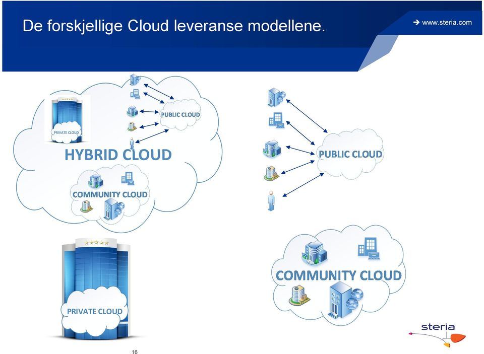PRIVATE CLOUD HYBRID