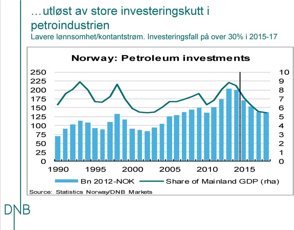 Investeringsfall på over 3% i 215-17 Norway: Petroleum investments 25 225