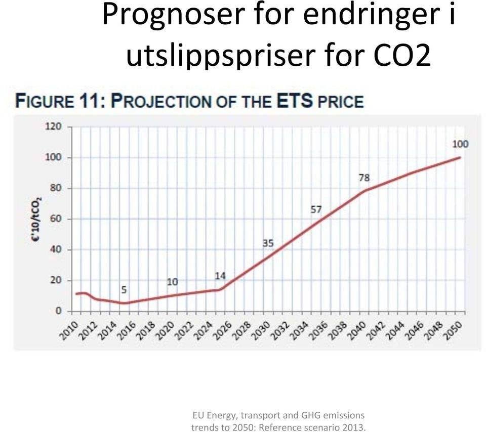 Energy, transport and GHG