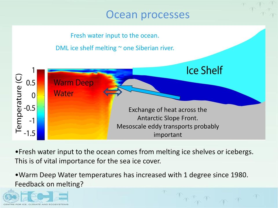 Mesoscale eddy transports probably important Fresh water input to the ocean comes from melting ice