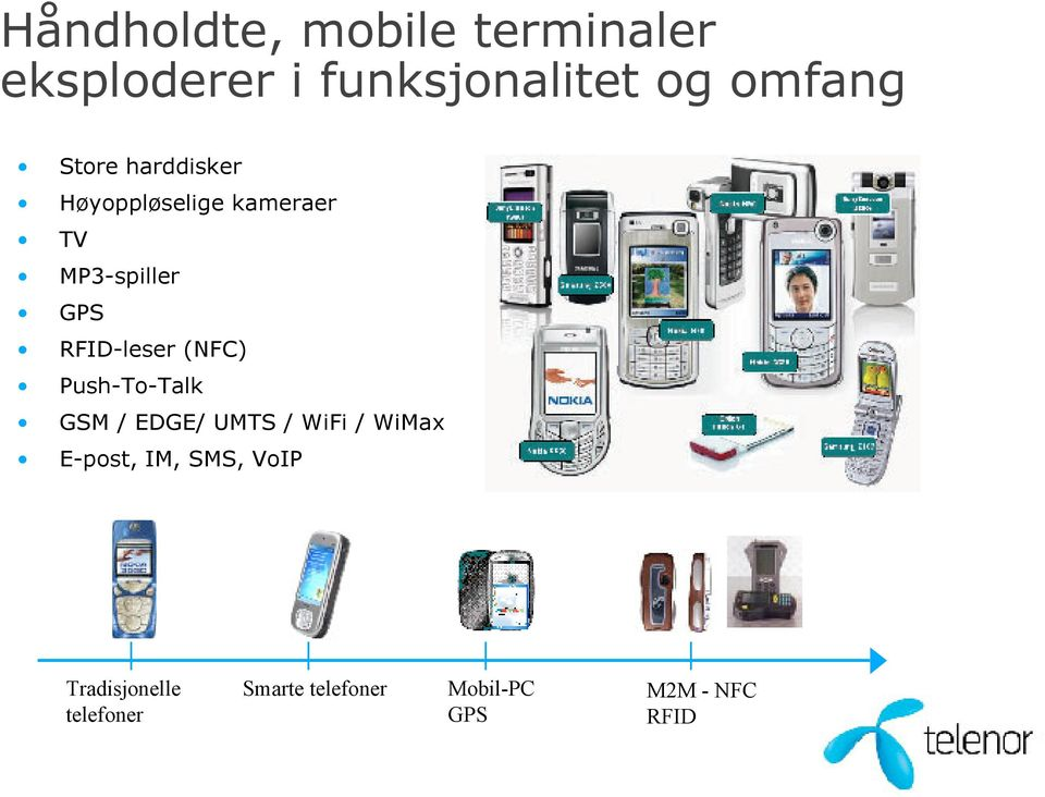 (NFC) Push-To-Talk GSM / EDGE/ UMTS / WiFi / WiMax E-post, IM, SMS,