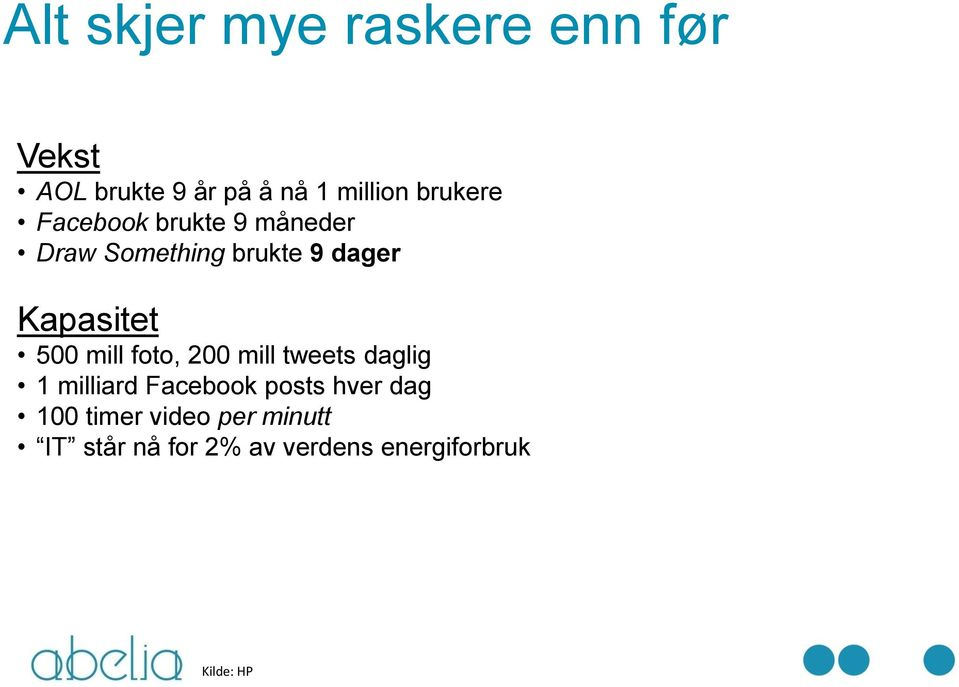 500 mill foto, 200 mill tweets daglig 1 milliard Facebook posts hver dag
