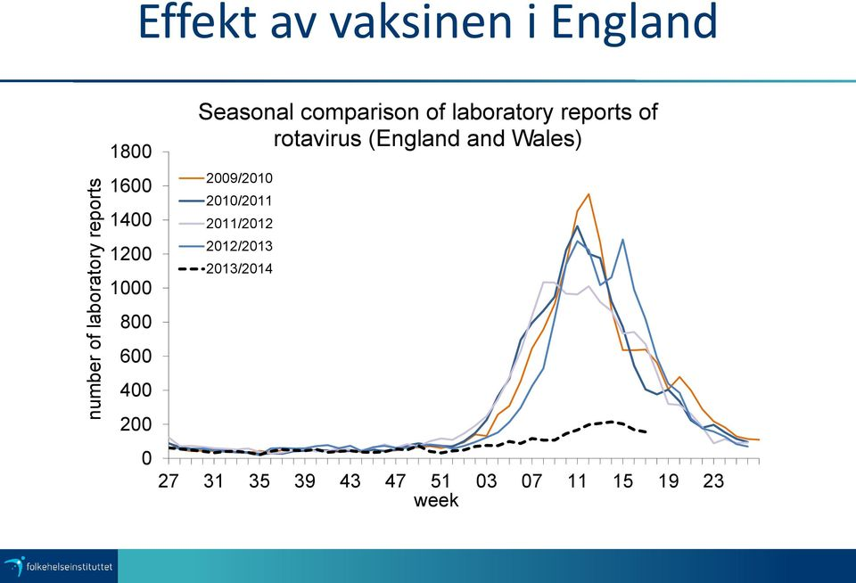 reports of rotavirus (England and Wales) 2009/2010 2010/2011