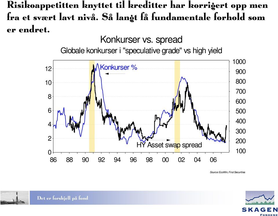 "spread Globale konkurser i ""speculative grade"" vs high yield 12 Konkurser % 10 8 6 4 2 HY"