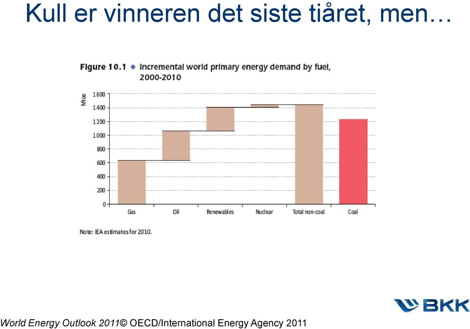 Energy Outlook 2011