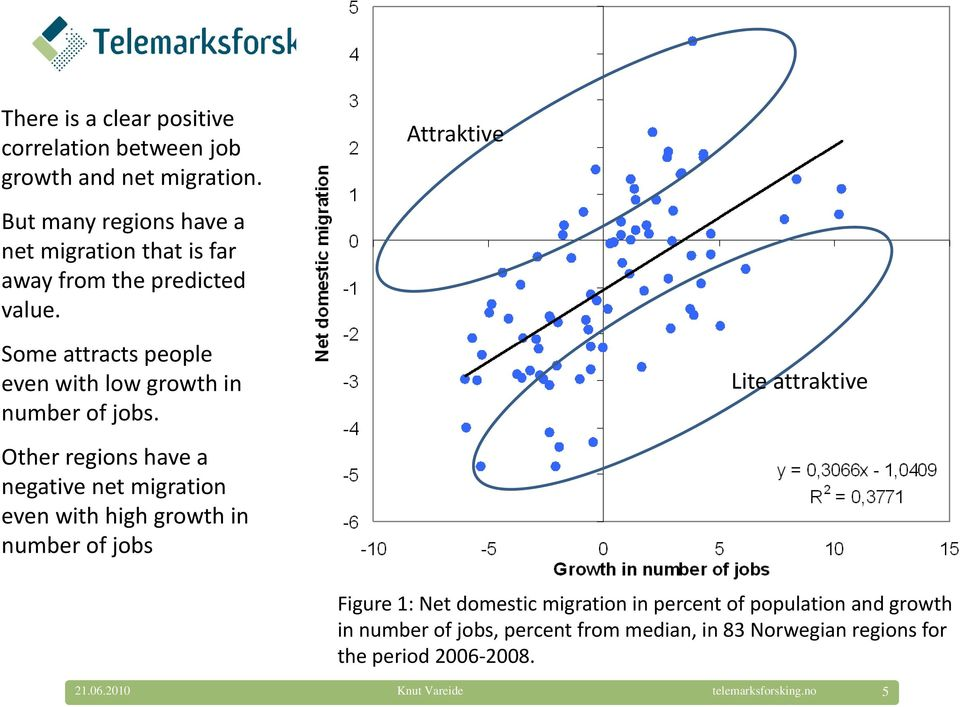 Some attracts people even with low growth in number of jobs.